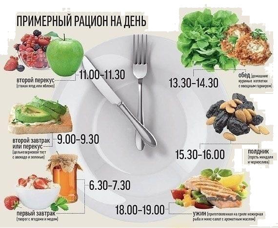 Правильное питание, основы правильного питания, меню ПП, похудение при правильном питании,