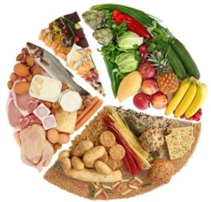 Правильное питание, ПП, переход на правильное питание, ПП как образ жизни, принципы ПП, соотношение белков жиров и углеводов при ПП