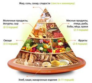 Правильное питание, ПП, переход на правильное питание, ПП как образ жизни, принципы ПП, пирамида правильного питания