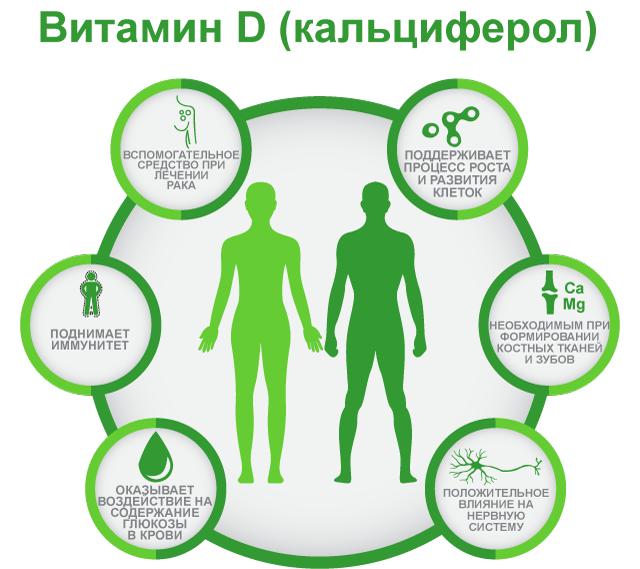 Польза витамина D, кальциферол